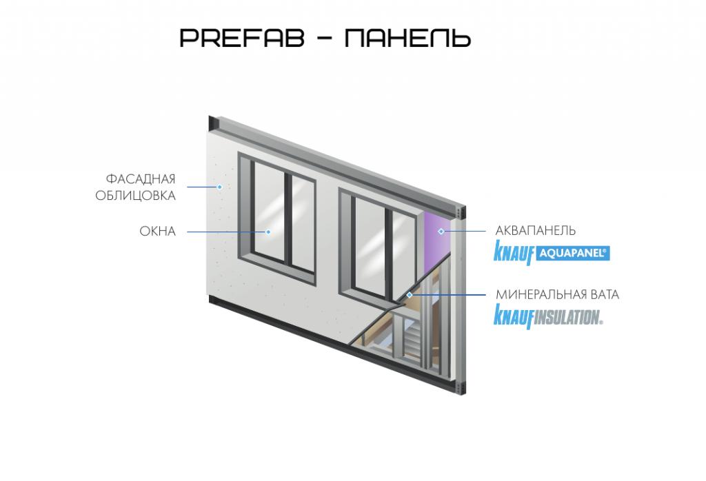 prefab-панель кнауф