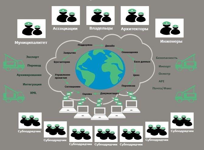 технологии в облаке для строительства