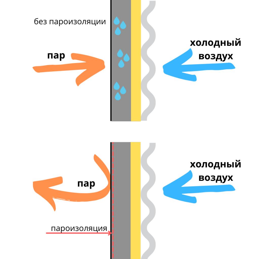 пароизоляция
