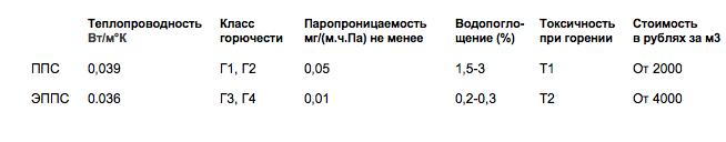 таблица сравнения показателей теплоизоляции