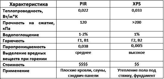 PIR и XPS таблица сравнения