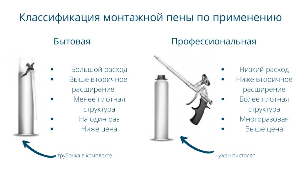 Классификация монтажной пены