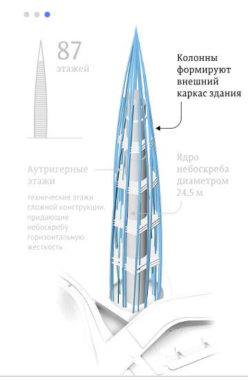 Схема расположения колонн с сайта РИА-новости